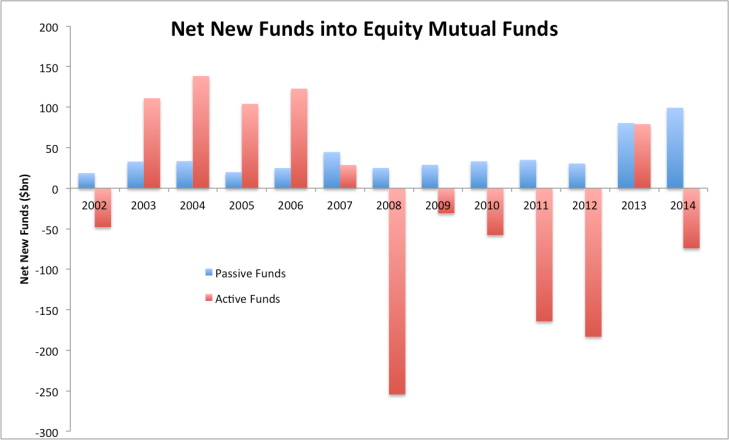 Net New Funds